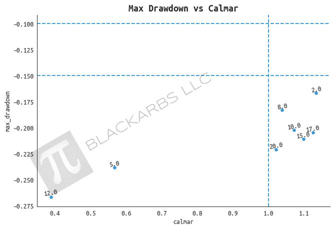 2d_calmar_drawdown.png