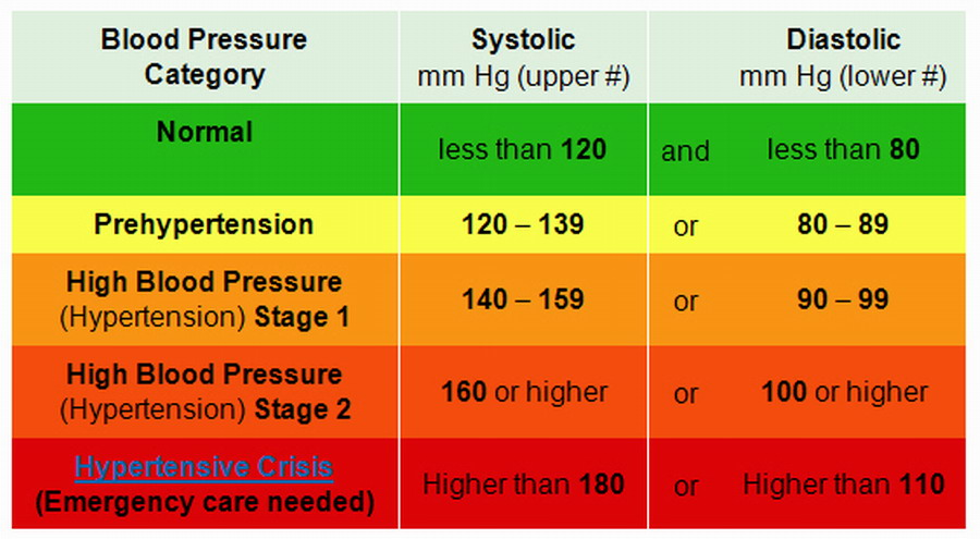 American Heart Association Blood Pressure Chart