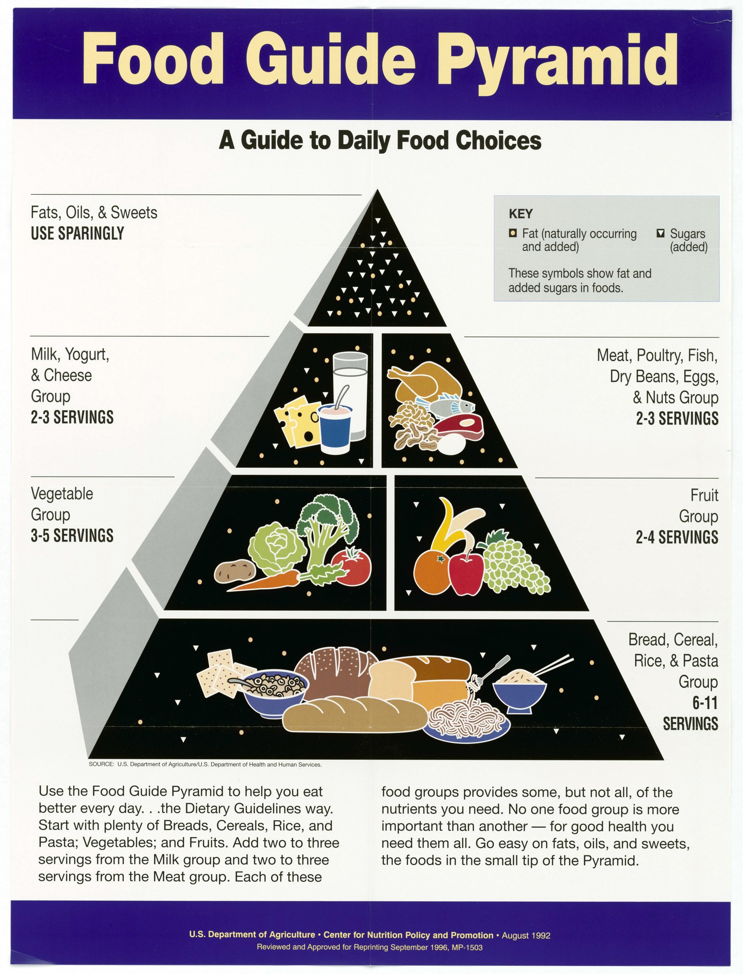 USDA 2015 Dietary Pyramid - Ultimate Health Personal Training Center - Los Angeles