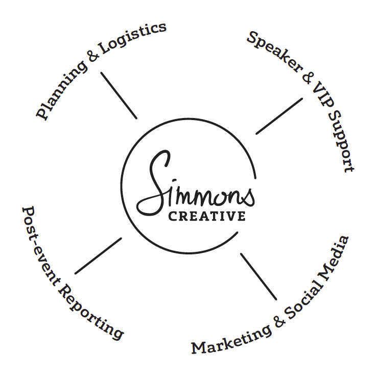 Simmons Creative Capabilities Diagram.png