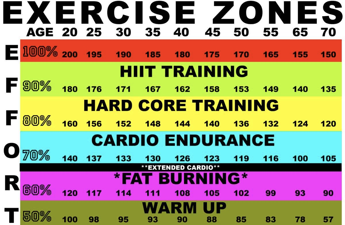 Consider this heart rate zone chart while preparing for and completing your workouts.