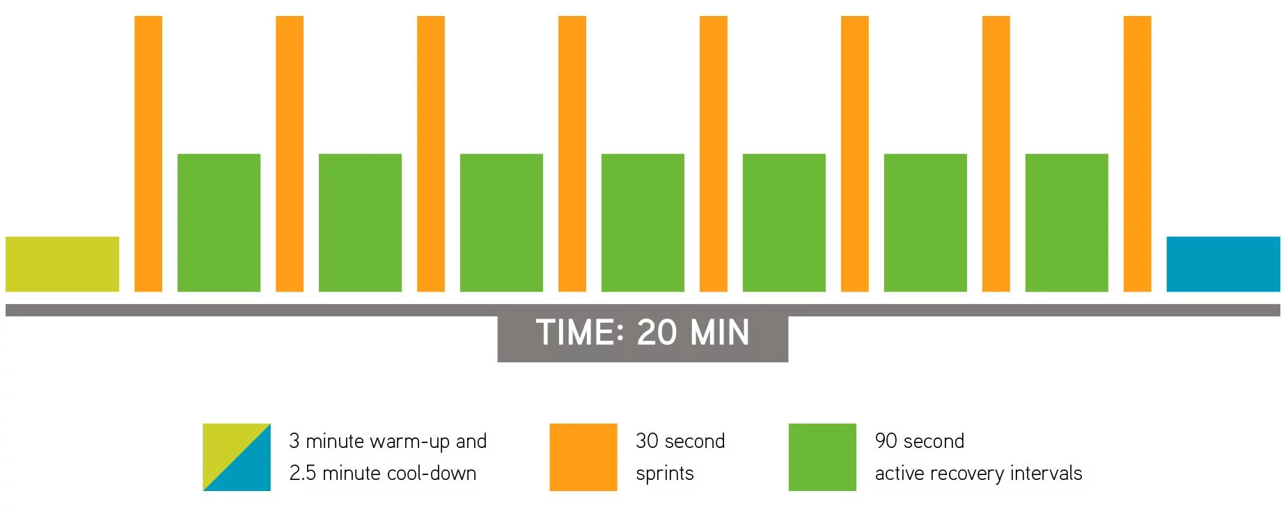 The science-based Sprint 8® cardio workout program has been proven to boost energy, reduce body fat, promote lean muscle mass and improve cholesterol in just eight weeks. Each 20-minute Sprint 8 workout contains only four minutes of high-intensity exercise per workout.
