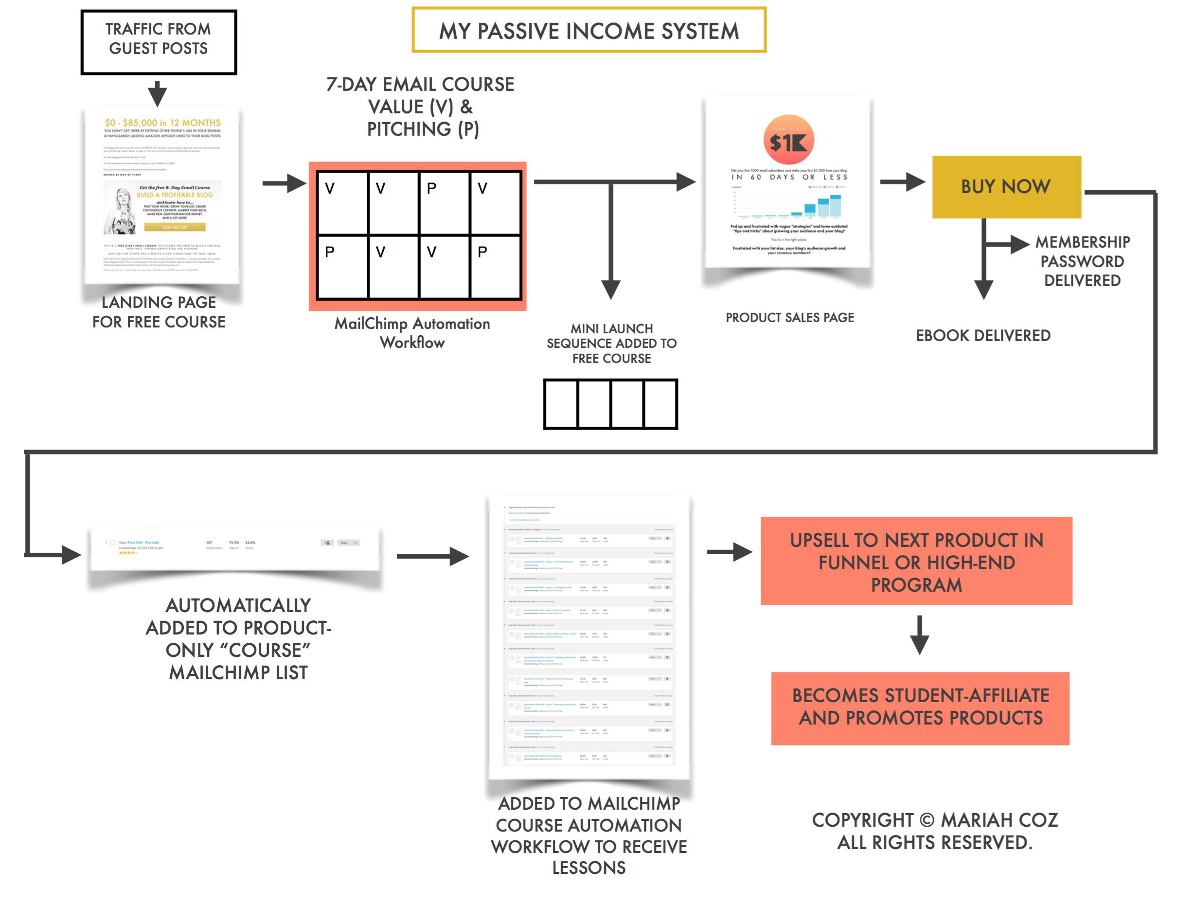passive income system