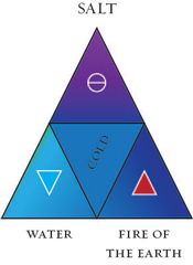 Indigo's secret fire. The fire that must be joined to water in the alchemical opus is to be found not in ordinary fire (under sulphur), but in the fire of the earth, under the ægis of salt. This mysterious lustre, this 'call of fire', is the arcanum that links the end of the spectrum to its beginning. Diagram by A. Cheak.