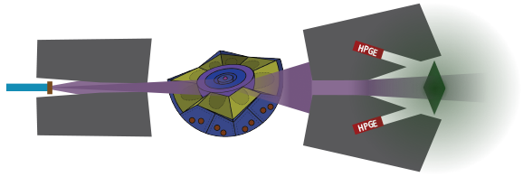 A zero-knowledge detector arrangement for measuring warhead isotopes. The electron beam (blue) is converted to broad-spectrum x-rays (purple) and collimated by lead blocks (gray). The collimated x-rays pass through the nuclear warhead (center) and encode a set of narrow NRF absorption lines in the transmitted beam that contain information about the warhead's composition. This beam then interacts with the zero-knowledge foil (green). The foil fluoresces with a convolution of the foil's secret composition and the warhead's composition to create a unique 'glow' that is in essence an encrypted signature of the warhead's composition that cannot be decoded without knowledge of the foil's composition. This glow is measured using high-purity germanium   (HPGE)detectors embedded in lead shielding.