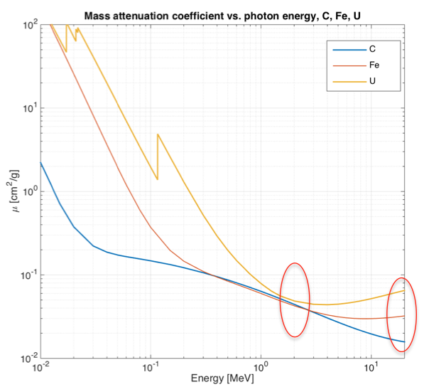 Mass attenuation coefficient's dependence on energy and Z.   CLICK TO ENLARGE.