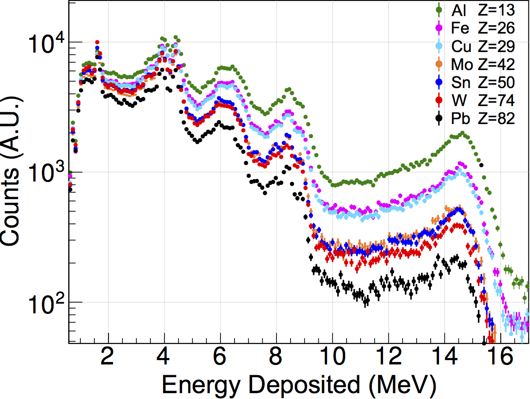 Energy deposition spectra measurements from the transmitted beam for various materials of equal areal density. CLICK TO ENLARGE.