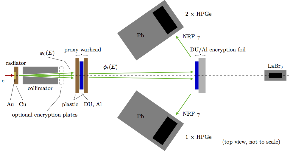 The schematic of the run, showing the positions of the photon beam, the proxy warhead, the encryption foil, and the detectors.