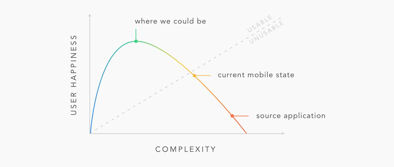 UMA-06_Complexity.png