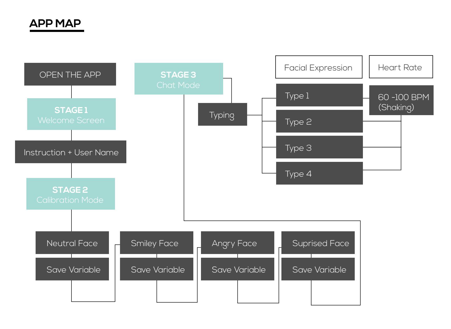 App map diagram.