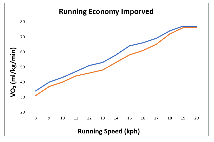 The Red line is an improved running economy, running the same speed for less oxygen cost.