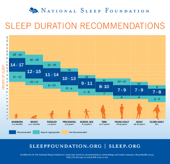 Photo credit: www.sleepfoundation.org