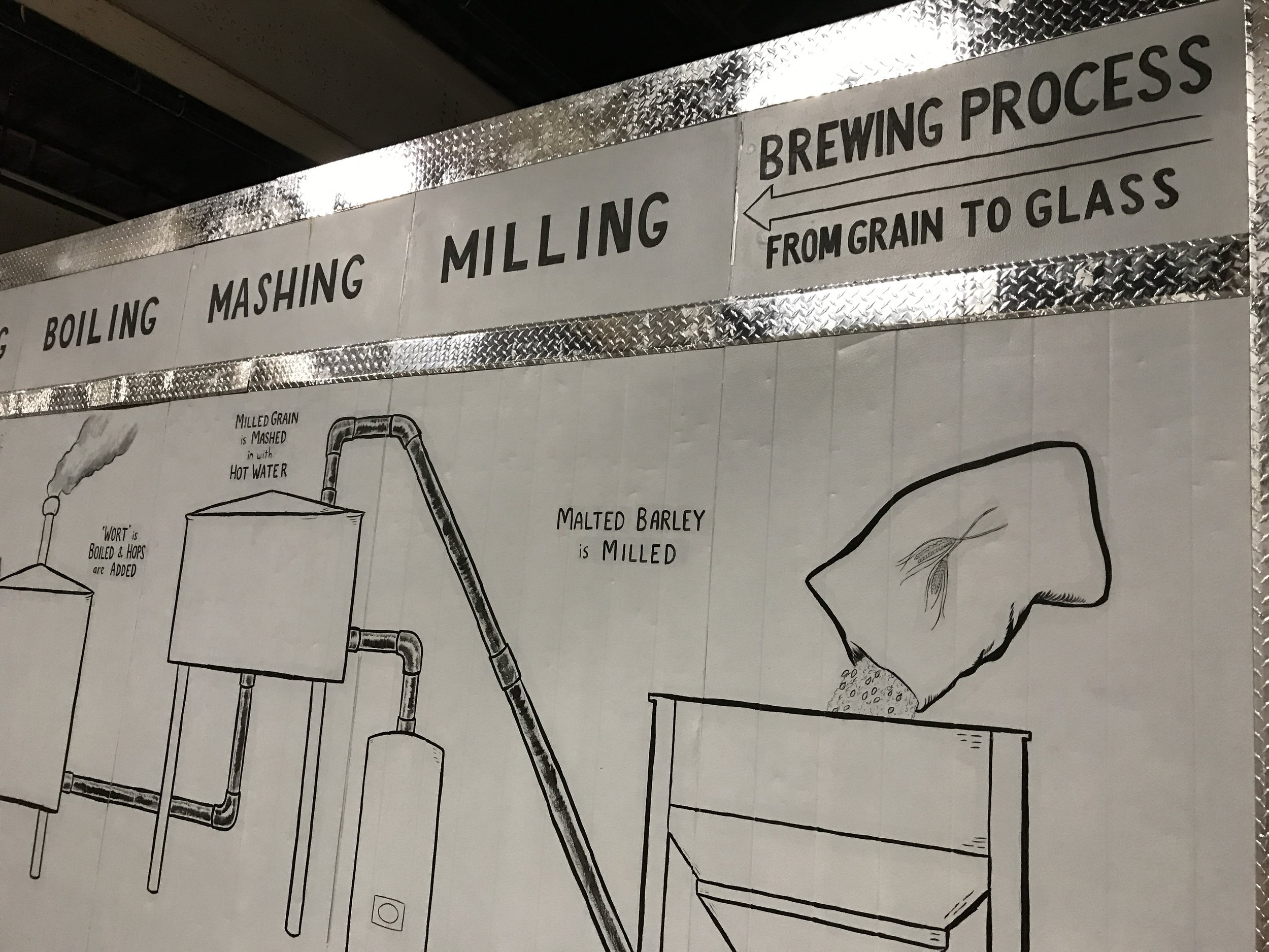 Ever wonder how beer is made? A simple wall mural en route to the tasting room explains the process.