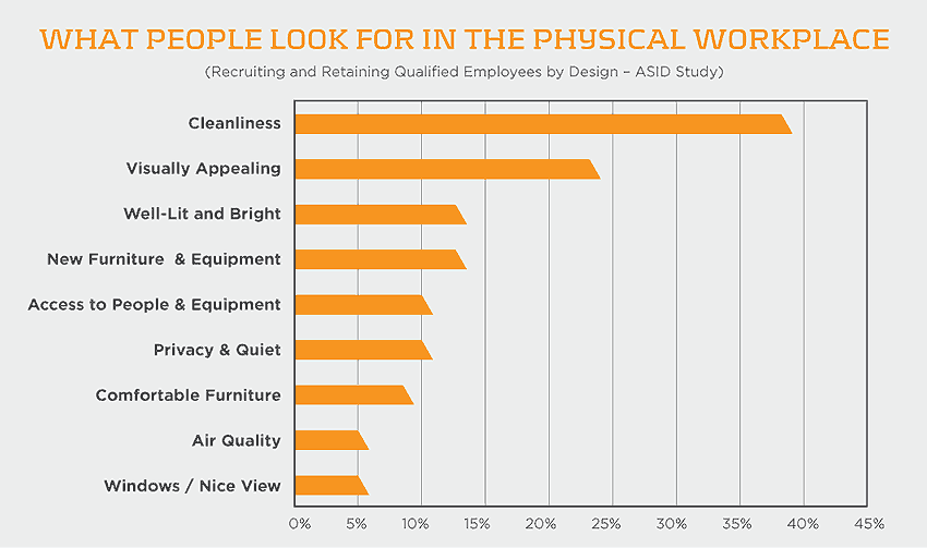 What people look for in the physical workspace