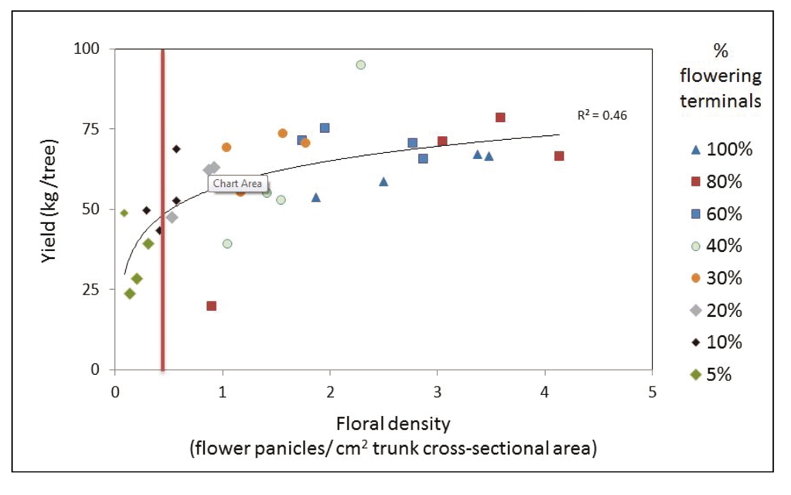 Figure 3.  Effect of flowering density on yield (kg/tree) in Calypso®, yield efficiency falls only after more than 95% of the flowers have been removed (to the left of the red line)