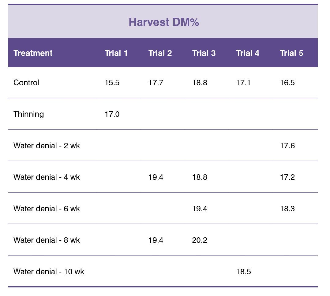 Table 1. DM of fruit at harvest for a number of treatments over a number of years at several locations.