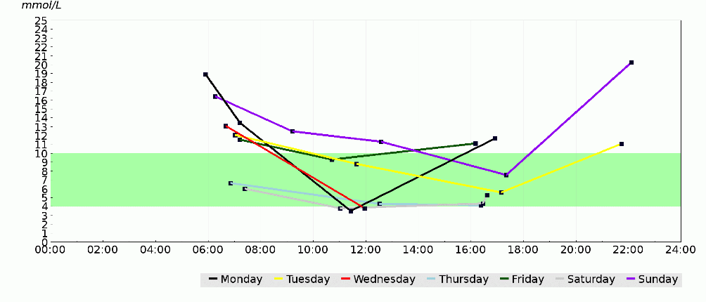 Example 2B   This is the same patient from   2A  .  Each colour represents a single day of the week.  It highlights the need for a few more   '  before bed  '   measurements, as it appears the teatime insulin doses are failing to prevent a significant rise in glucose.