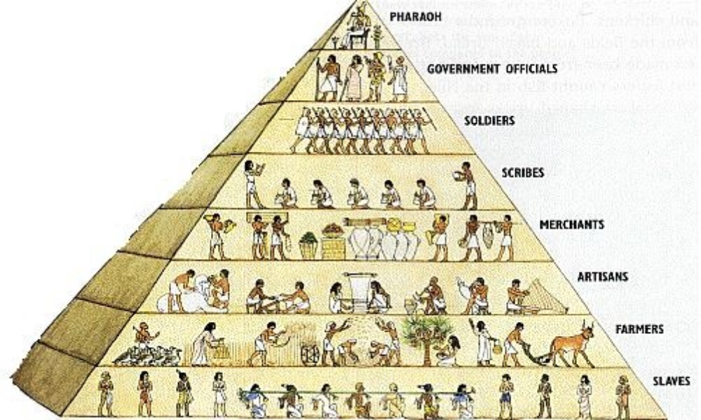 B. The social structures of empires displayed hierarchies that included cultivators, laborers, slaves, artisans, merchants, elites, or caste groups.