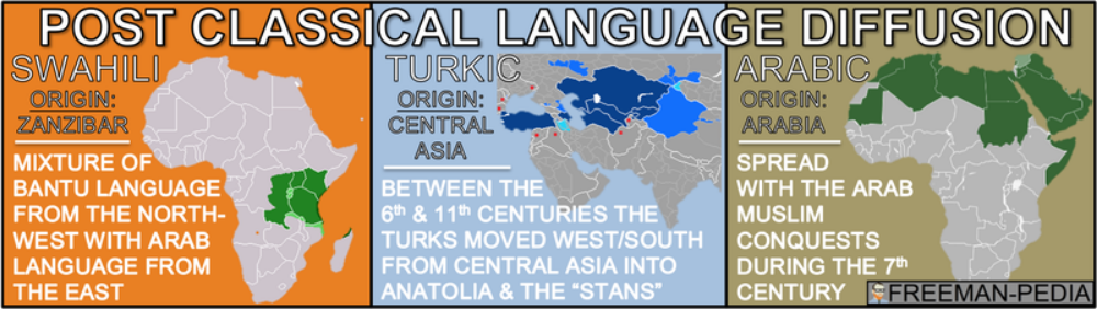 C. Some migrations and commercial contacts led to the  diffusion of   languages ( spread of Bantu languages  including  Swahili , Spread of  Turkic  and  Arabic  languages) throughout a new region or the emergence of new languages.