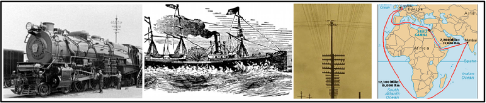 Examples: Railroads , Steamships , Telegraphs , Canals