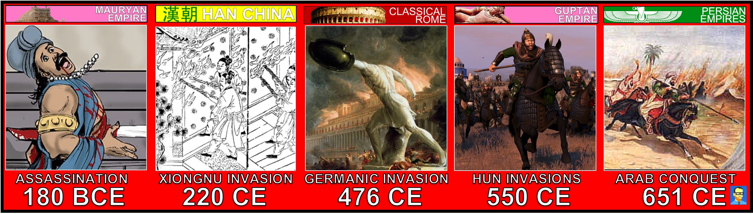 IV.  The Roman, Han, Persian, Mauryan, and Gupta empires created political, cultural, and administrative difficulties that they could not manage, which eventually led to their decline, collapse, and transformation into successor empires or states.
