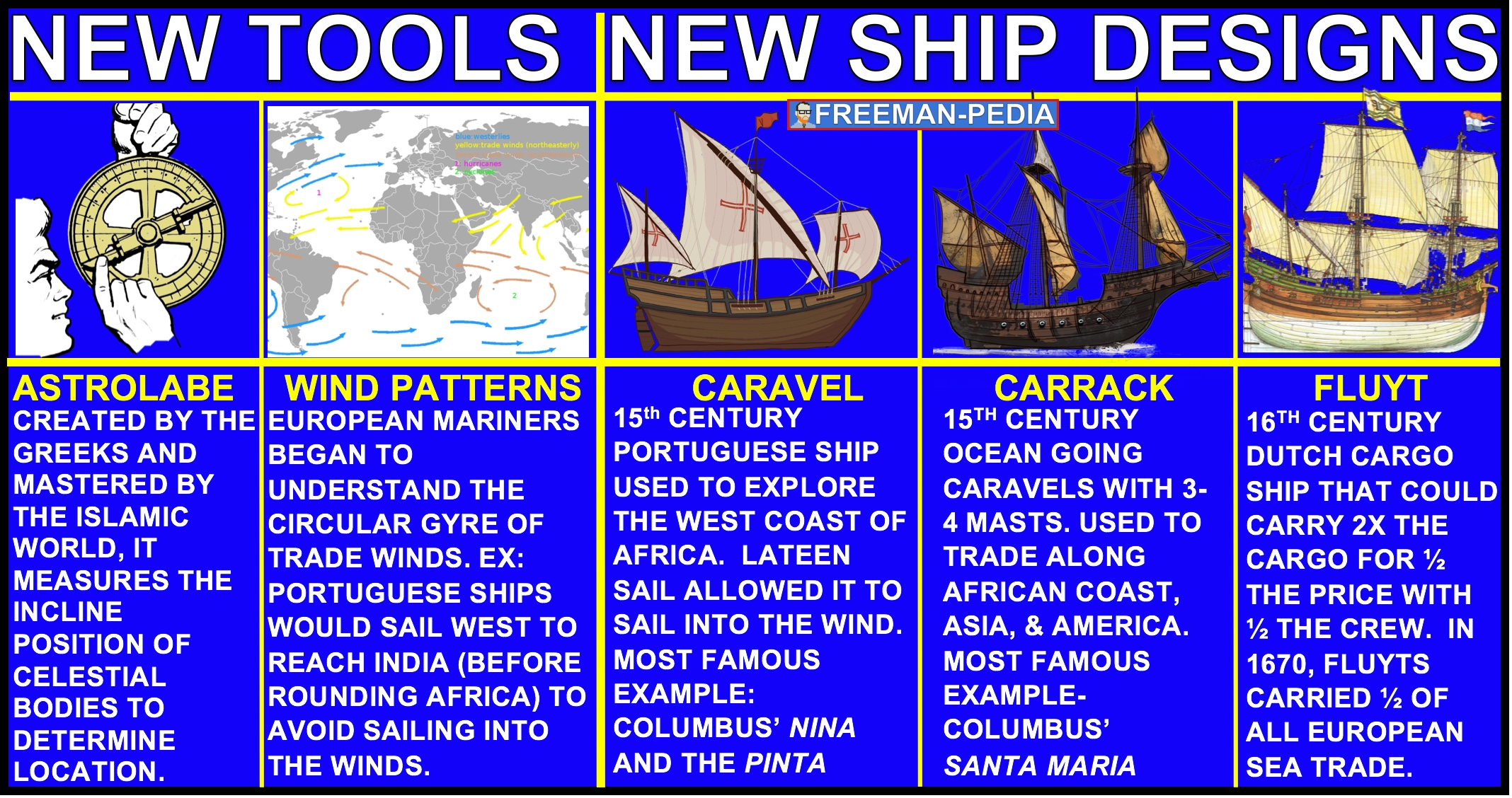 A. The developments included the production of new tools, innovations in ship designs, and an improved understanding of global wind and current patterns--all of which made transoceanic travel and trade possible.