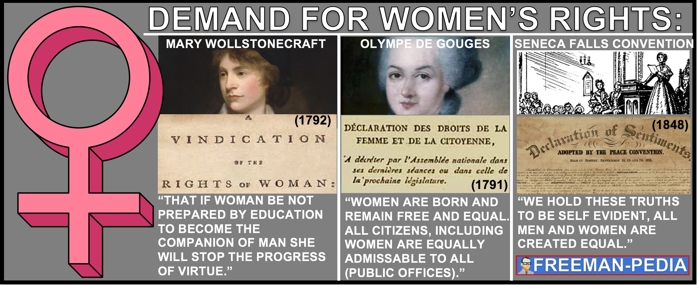 B. Demands for  women's suffrage  and an emergent feminism ( Mary Wollstonecraft's A Vindication of the Rights of Women,Olympia de Gouges's Declaration of the Rights of Women and the Female Citizen,The Resolution passed at the Seneca Falls convention in 1848)   challenged   political and gender hierarchies