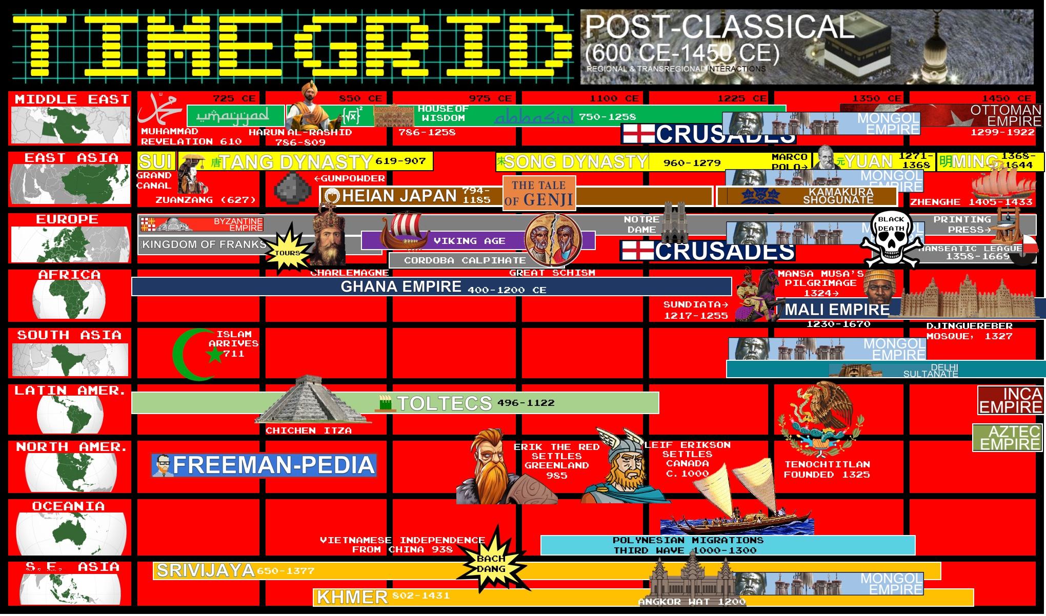 TIMEGRID POSTCLASSICAL AP WORLD HISTORY FREEMANPEDIA.jpeg