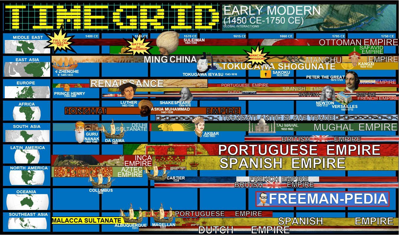 EARLY MODERN PERIOD FREEMANPEDIA TIME GRID.JPG