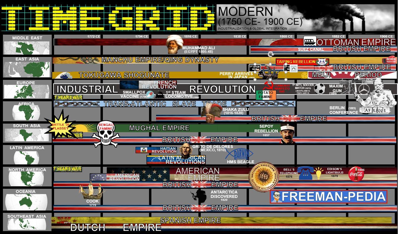 MODERN PERIOD FREEMANPEDIA TIME GRID.JPG