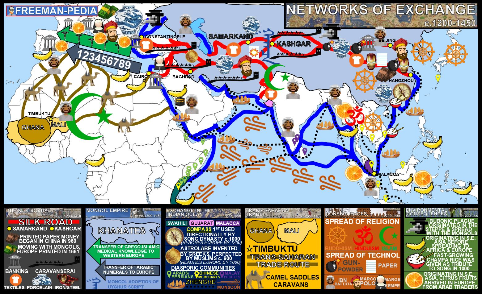 NETWORKS OF EXCHANGE MAP AP WORLD HISTORY MODERN FREEMANPEDIA.JPG