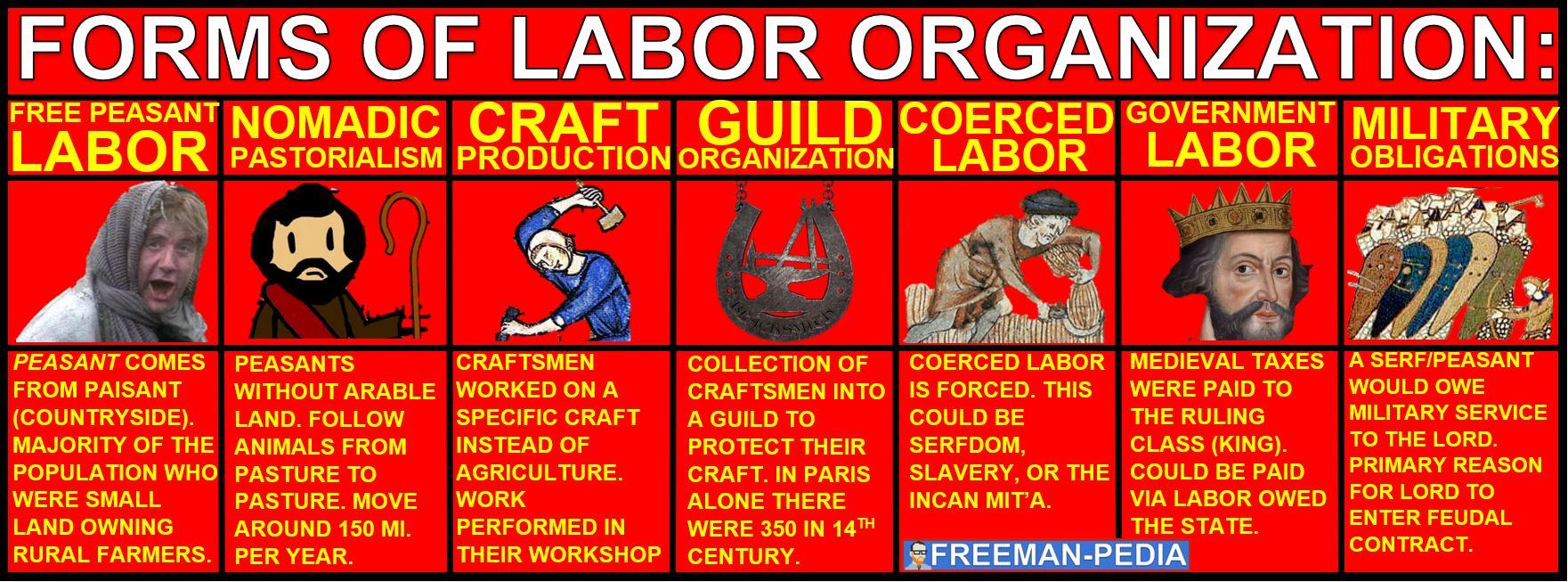 labor organization ap world history modern freemanpedia.JPG