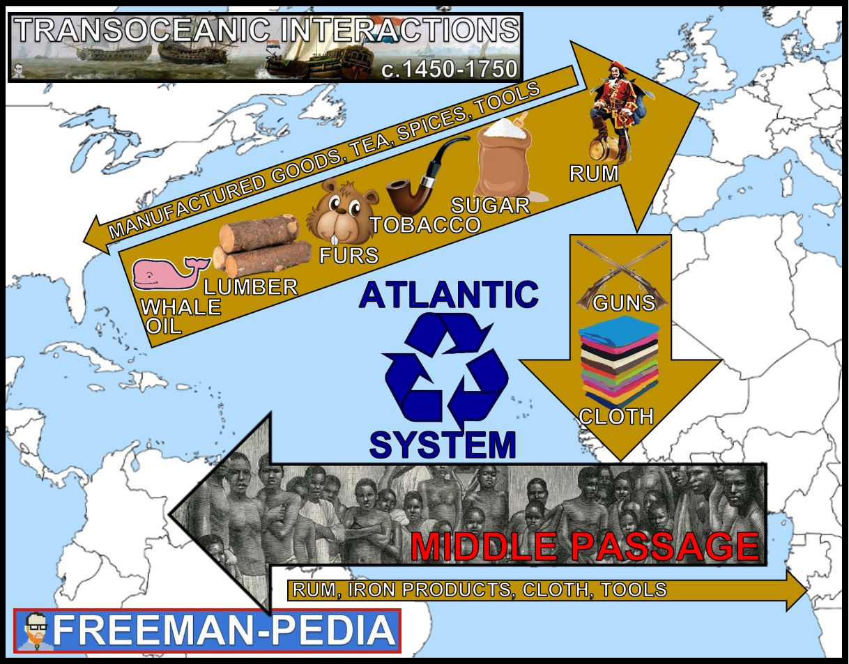 ATLANTIC SYSTEM MAP AP WORLD MODERN TRANSOCEANIC INTERACTIONS FREEMANPEDIA.JPG