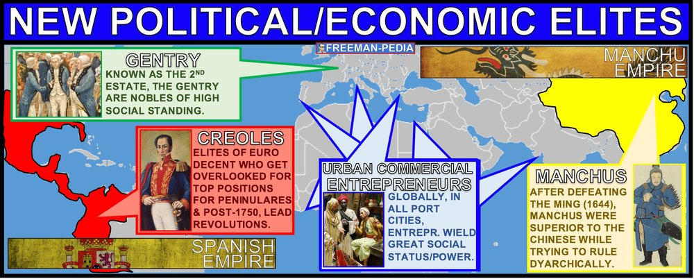 POLITICAL AND ECONOMIC ELITES EARLY MODERN AP WORLD HISTORY FREEMANPEDIA.jpeg