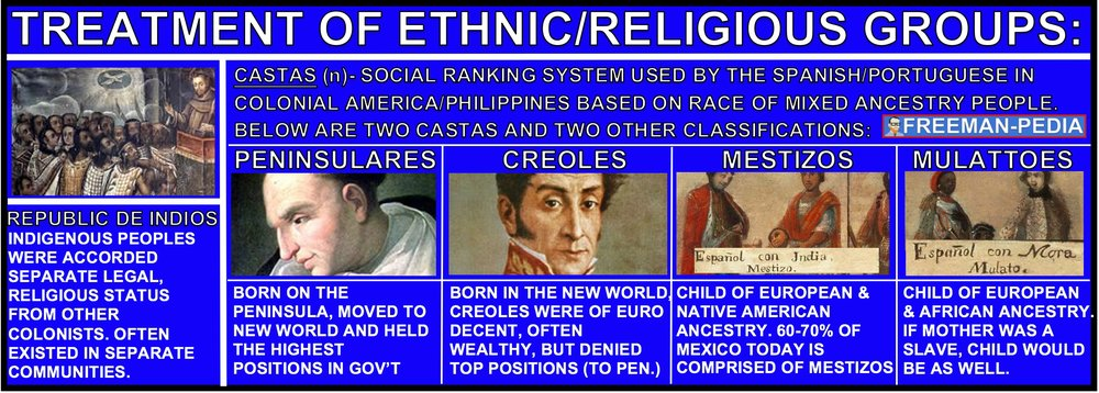 TREATMENT OF ETHNIC RELIGIOUS GROUPS AP WORLD HISTORY MODERN FREEMANPEDIA.jpeg