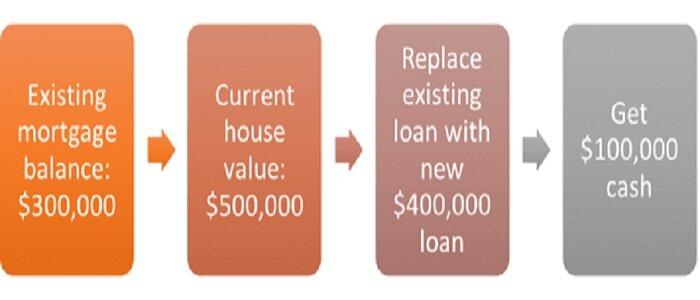 purpose of mortgage refinance.jpg