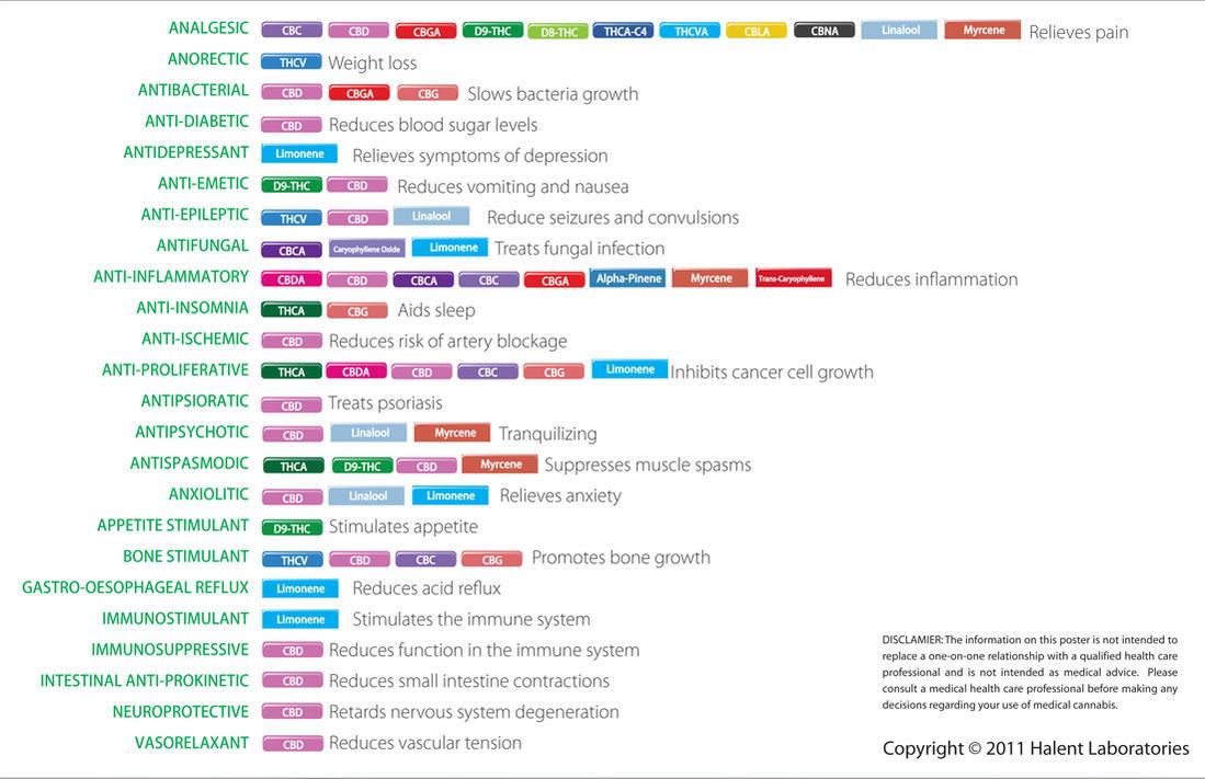 halent-2011-cannabinoid-and-terpenoid-chart.jpg