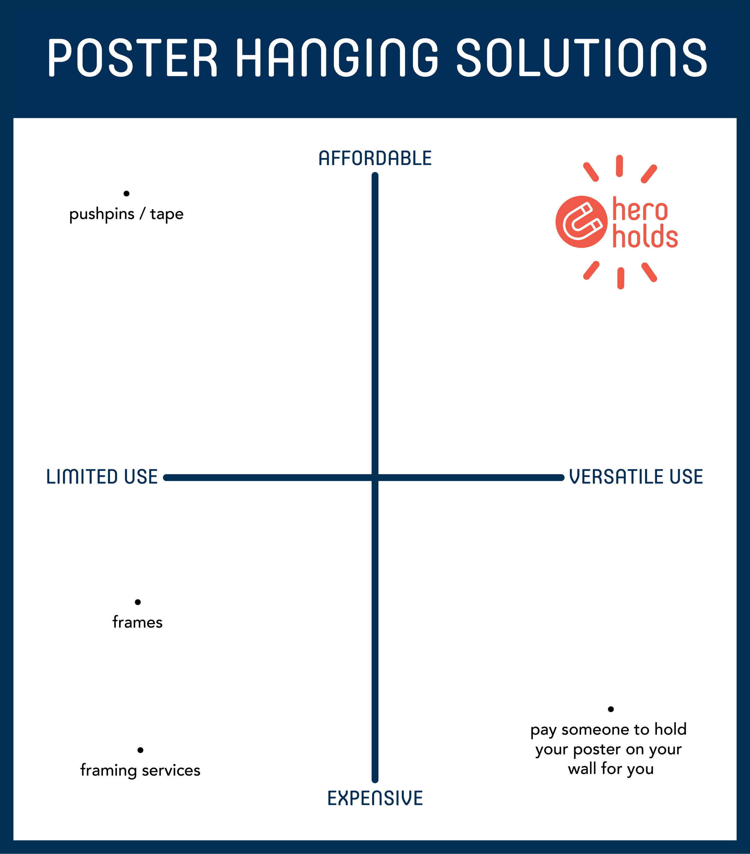 Hero Holds stand alone as your only versatile and affordable poster-hanging solution.