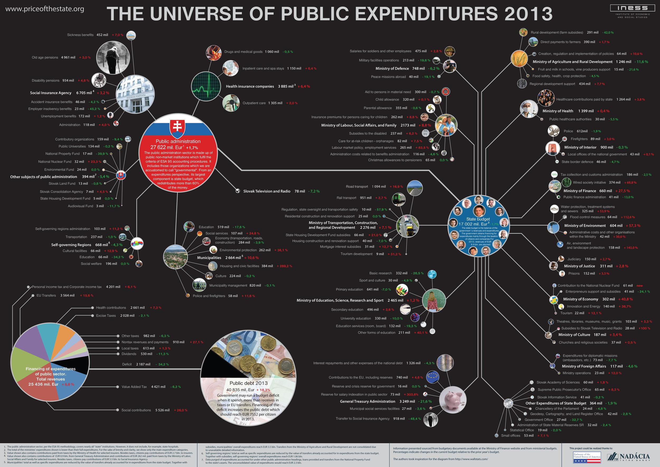The 2013 Universe of Public Expenditures