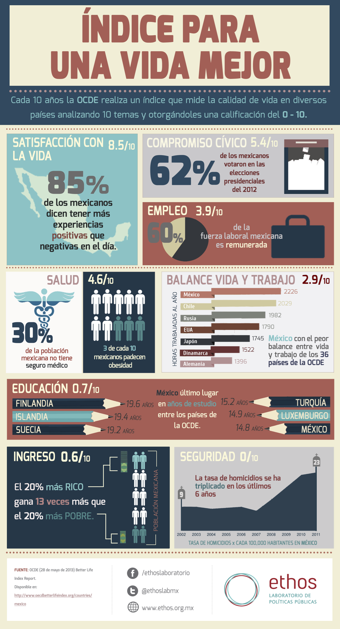 Better Life Index - Mexico
