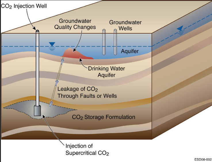 Threat to natural water aquifers