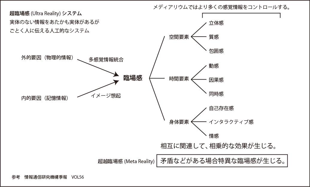 超臨場感システム