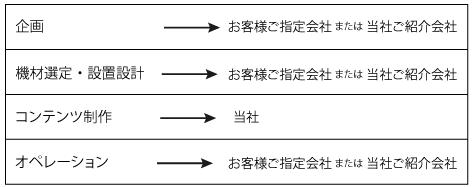 ▲ プロジェクションマッピング実施における役割   プロジェクションマッピングは様々な業者の連携によって実施される。