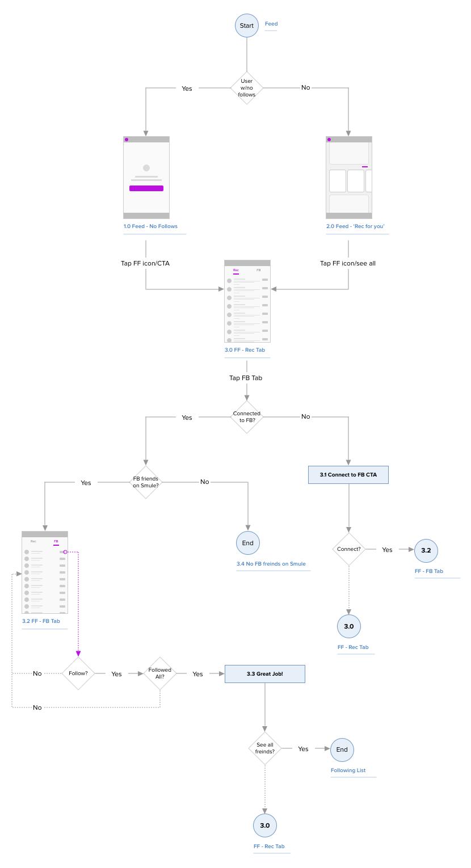ff_userflow.png