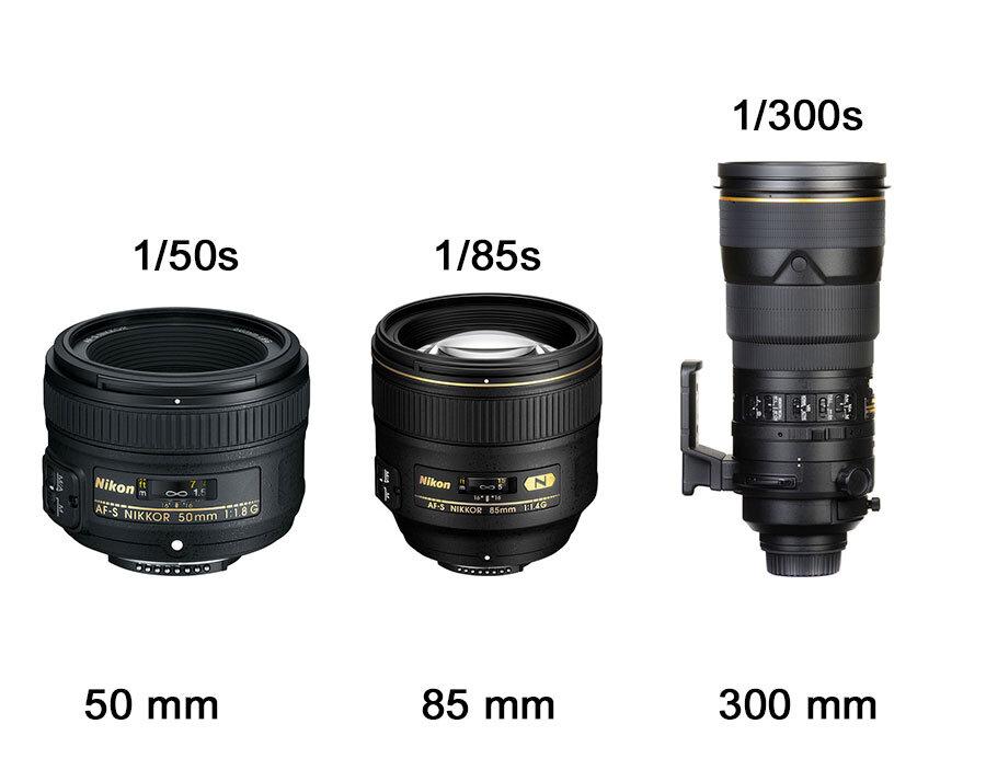 Obiective foto/Timp de expunere
