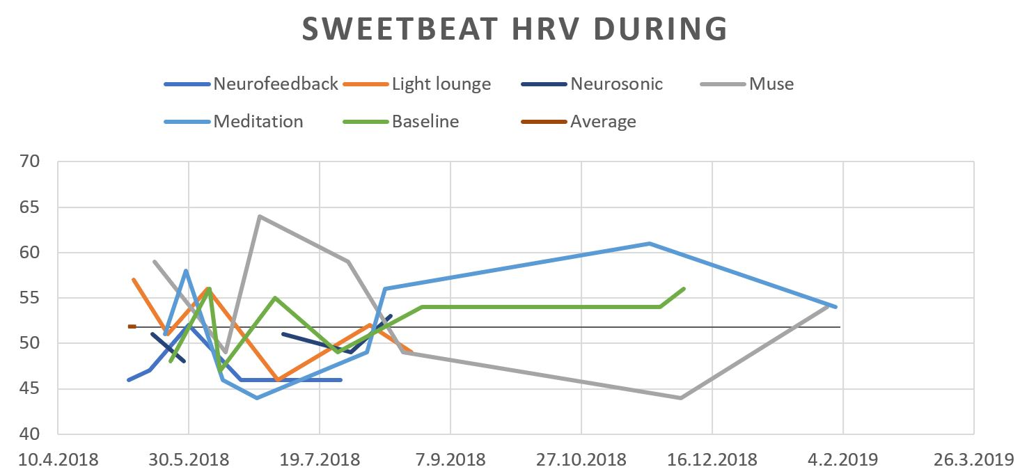 Sweetbeat HRV during.JPG