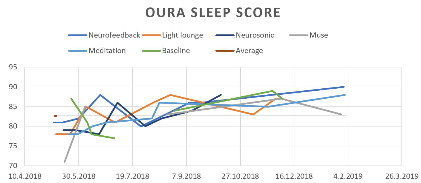 Oura sleep score.JPG