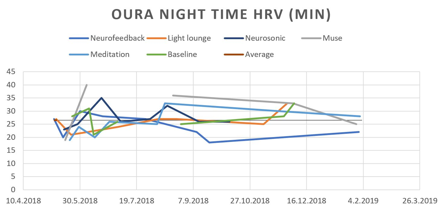 Oura night time HRV (Min).JPG