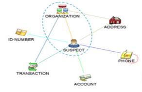Data Mining & Visualization