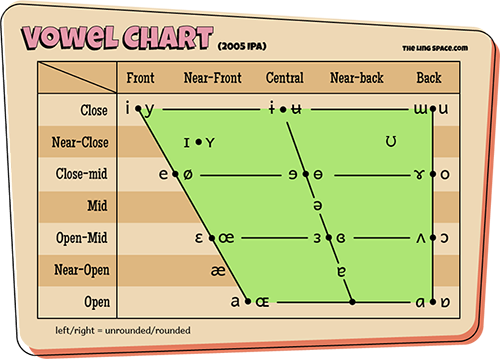 vowel-chart.png